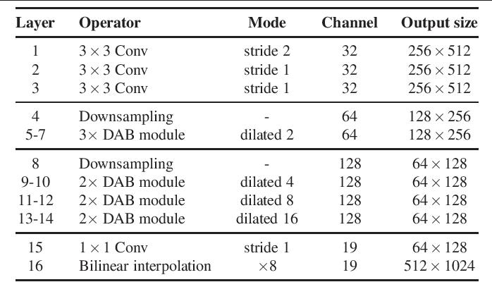 Figure 2 for DABNet: Depth-wise Asymmetric Bottleneck for Real-time Semantic Segmentation