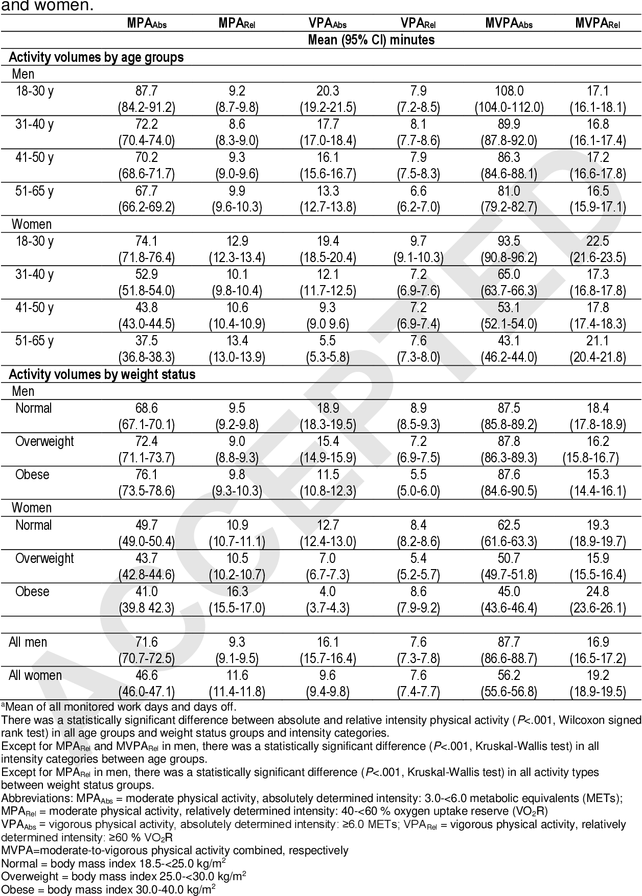 TABLE 2. The Meana daily amount of absolute and relative moderate and vigorous intensity physical activity (min/day) by age groups and by weight status among men and women.