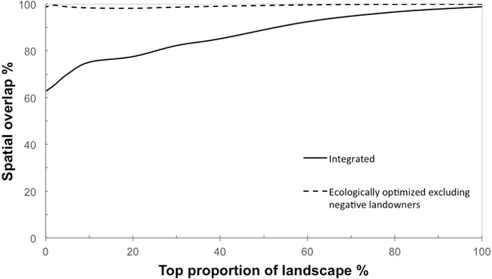 Figure 4 Spatial overlap (Jaccard's similarity index) of integrated and ecologically optimized excluding negative landowners solutions compared to ecologically optimized Zonation analysis. The solid line shows the overlap between the ecologically optimized and integrated solutions, and the dashed line shows the overlap between ecologically optimized and ecologically optimized excluding negative landowners solutions.