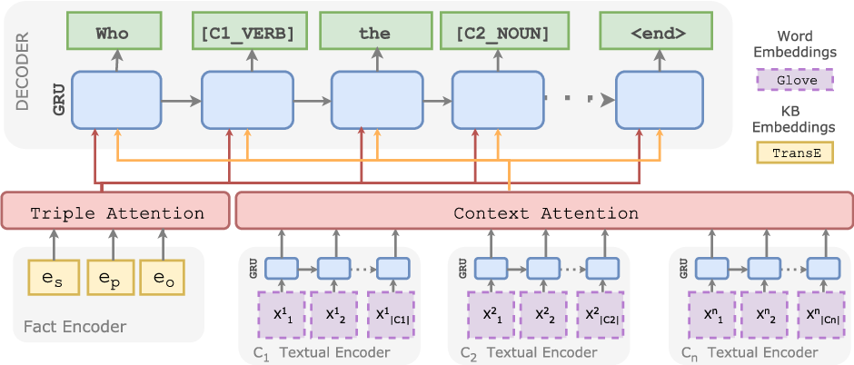 Figure 1 for Zero-Shot Question Generation from Knowledge Graphs for Unseen Predicates and Entity Types
