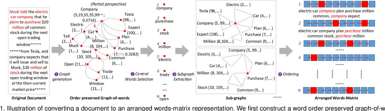 Figure 1 for Hierarchical Taxonomy-Aware and Attentional Graph Capsule RCNNs for Large-Scale Multi-Label Text Classification