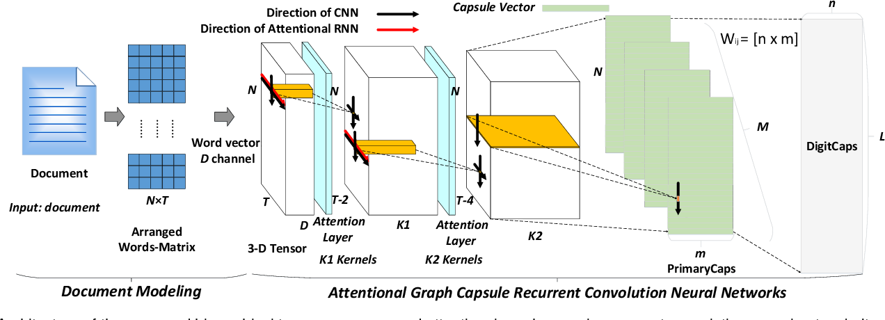 Figure 2 for Hierarchical Taxonomy-Aware and Attentional Graph Capsule RCNNs for Large-Scale Multi-Label Text Classification
