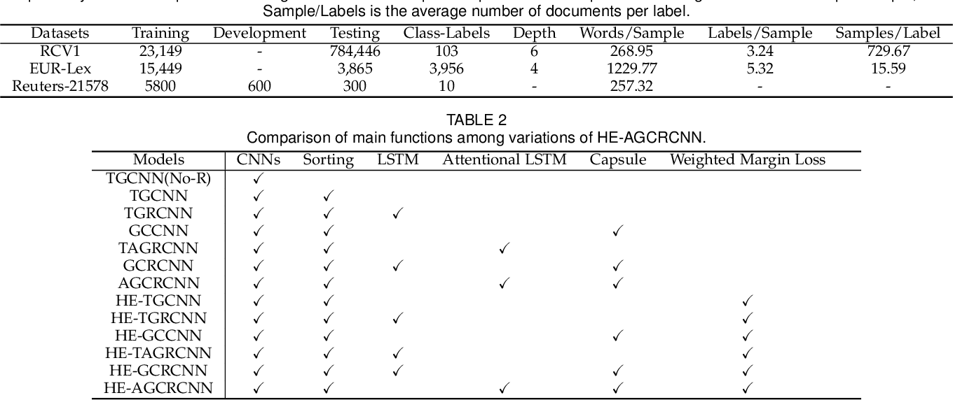 Figure 3 for Hierarchical Taxonomy-Aware and Attentional Graph Capsule RCNNs for Large-Scale Multi-Label Text Classification