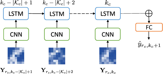 Figure 1 for Learning from Multiple Cities: A Meta-Learning Approach for Spatial-Temporal Prediction