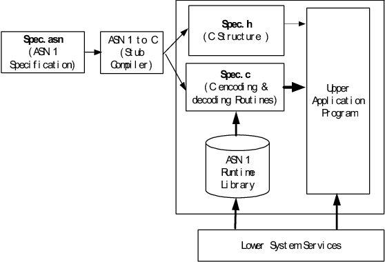 The Mechanism of ASN 1 Encoding & Decoding Implementation in
