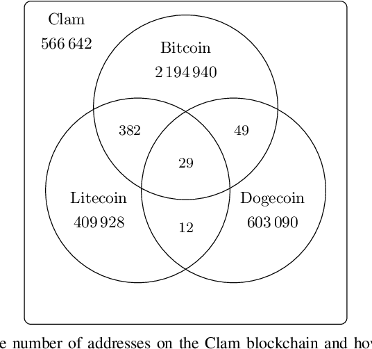 Airdrops and Privacy: A Case Study in Cross-Blockchain
