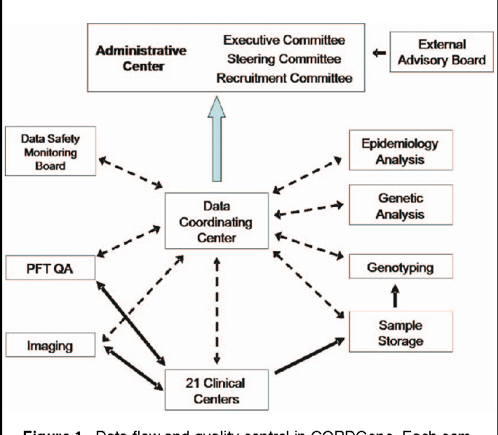 Figure 1 from genetic epidemiology of copd copdgene study design data flow and quality control in copdgene each component of copdgene interacts ccuart Image collections