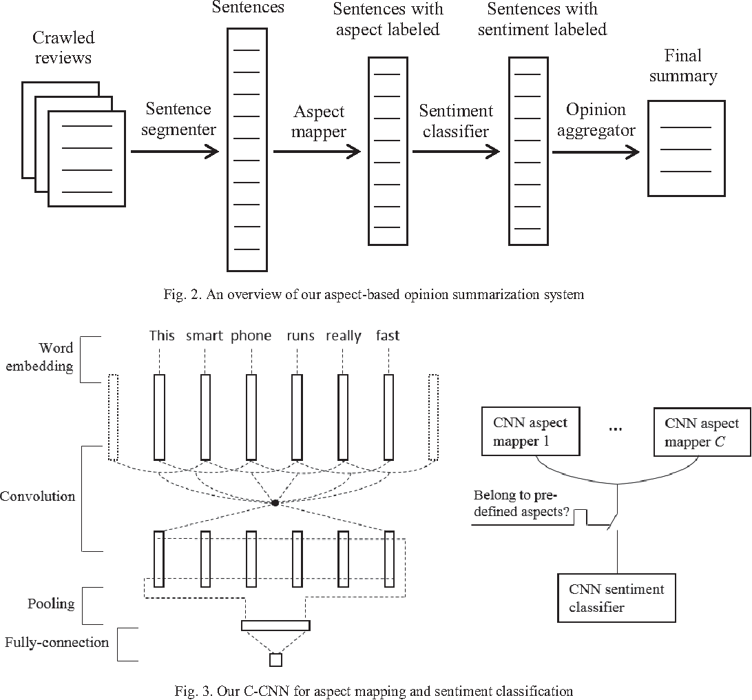 Figure 2 for Aspect-based Opinion Summarization with Convolutional Neural Networks
