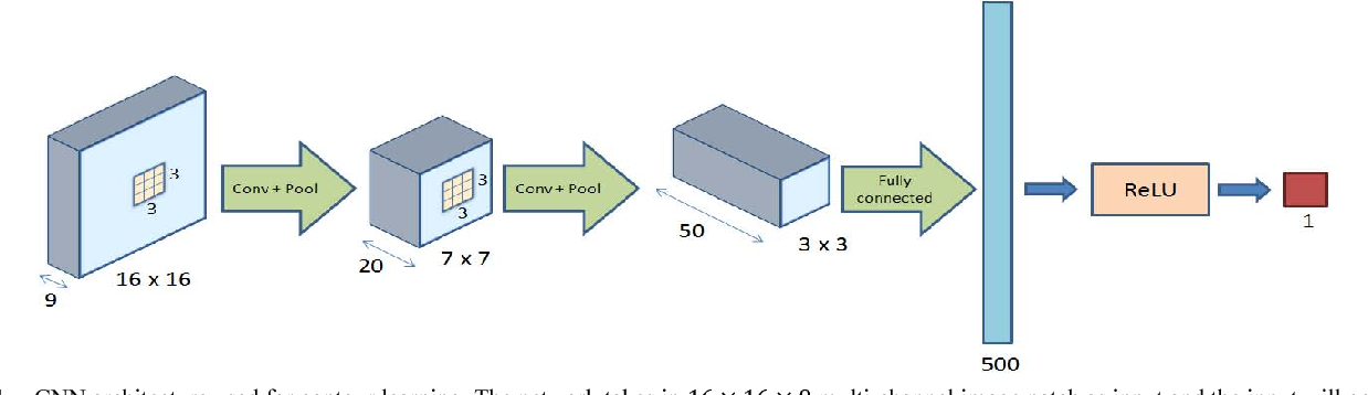 Figure 1 for Contour Detection from Deep Patch-level Boundary Prediction