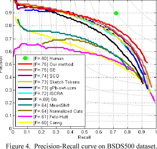 Figure 4 for Contour Detection from Deep Patch-level Boundary Prediction