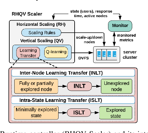 Figure 1 for QoS-Aware Power Minimization of Distributed Many-Core Servers using Transfer Q-Learning