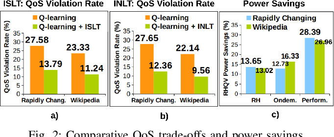Figure 2 for QoS-Aware Power Minimization of Distributed Many-Core Servers using Transfer Q-Learning