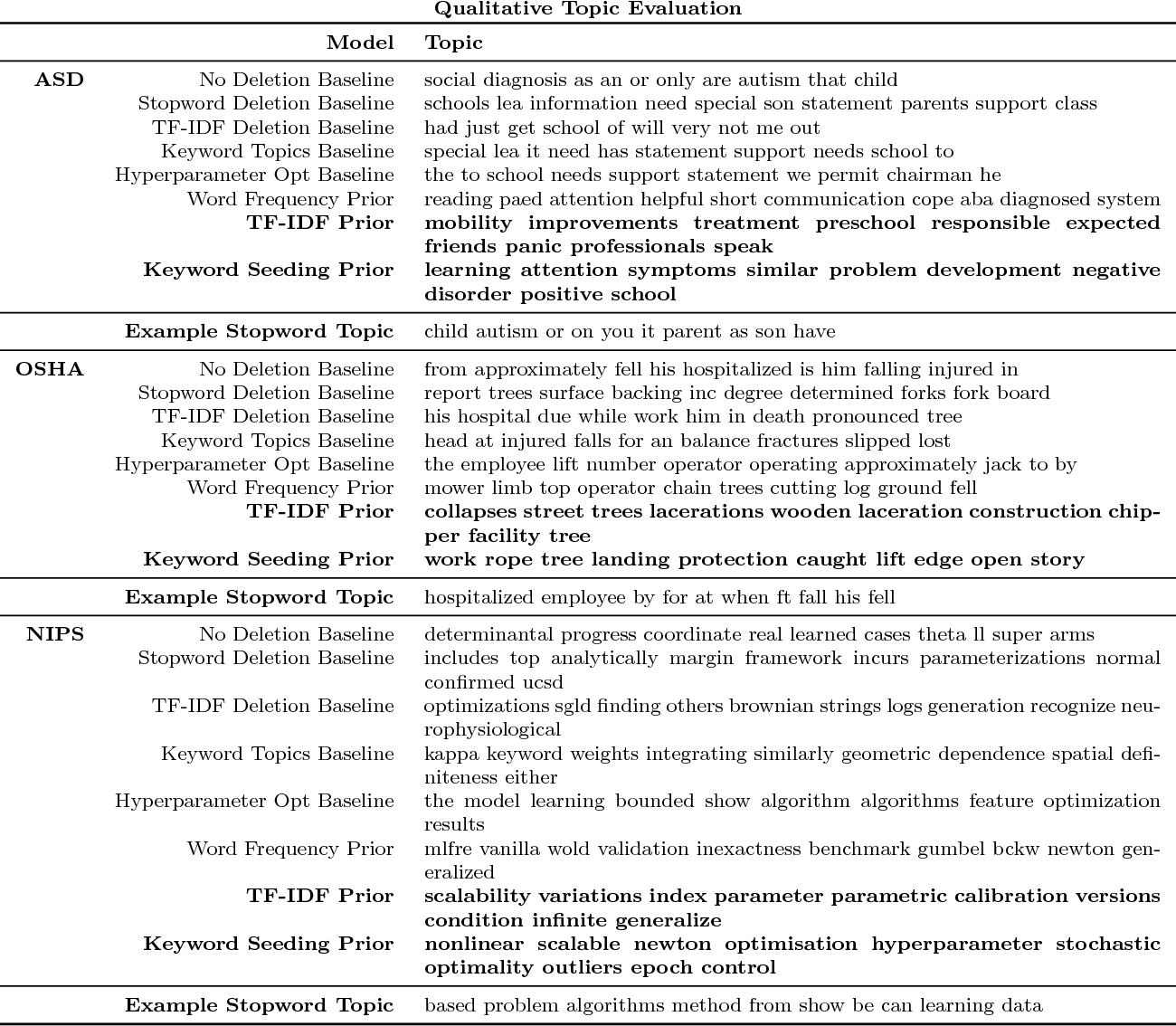 Figure 2 for Prior matters: simple and general methods for evaluating and improving topic quality in topic modeling