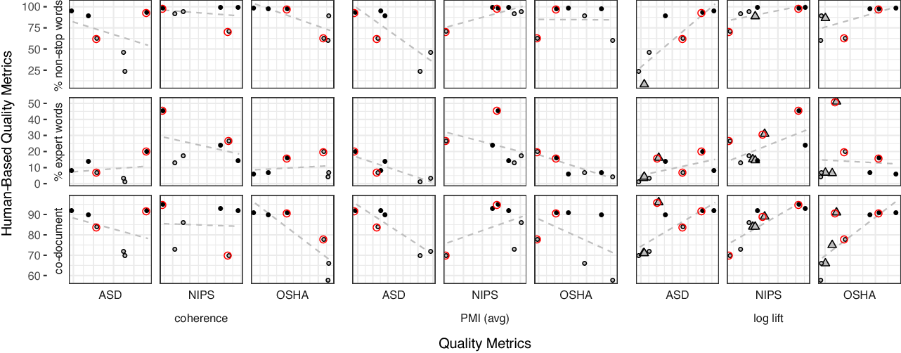 Figure 1 for Prior matters: simple and general methods for evaluating and improving topic quality in topic modeling