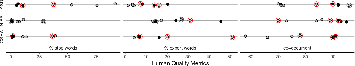 Figure 3 for Prior matters: simple and general methods for evaluating and improving topic quality in topic modeling