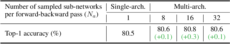Figure 4 for Searching for Efficient Multi-Stage Vision Transformers