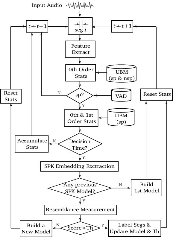 Figure 2 for EML System Description for VoxCeleb Speaker Diarization Challenge 2020