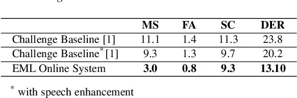 Figure 1 for EML System Description for VoxCeleb Speaker Diarization Challenge 2020