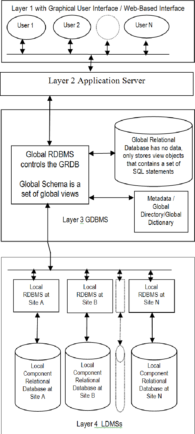 PDF] A Framework for Creating Global Schema Using Global