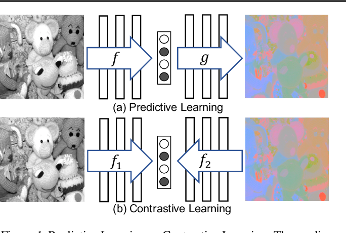 Figure 1 for Contrastive Multiview Coding