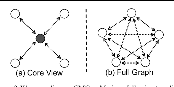 Figure 3 for Contrastive Multiview Coding