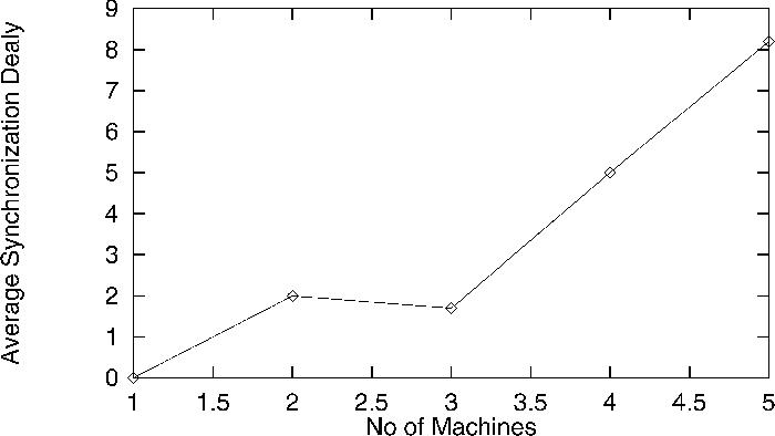 Fig. 8. Synchronization delay vs. number of subtasks.