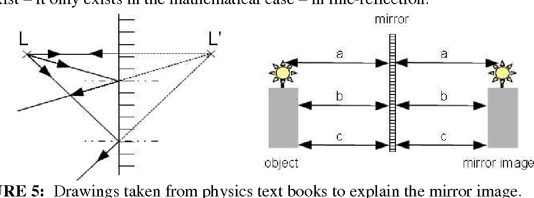 PDF] Physicists use mathematics to describe physical principles and