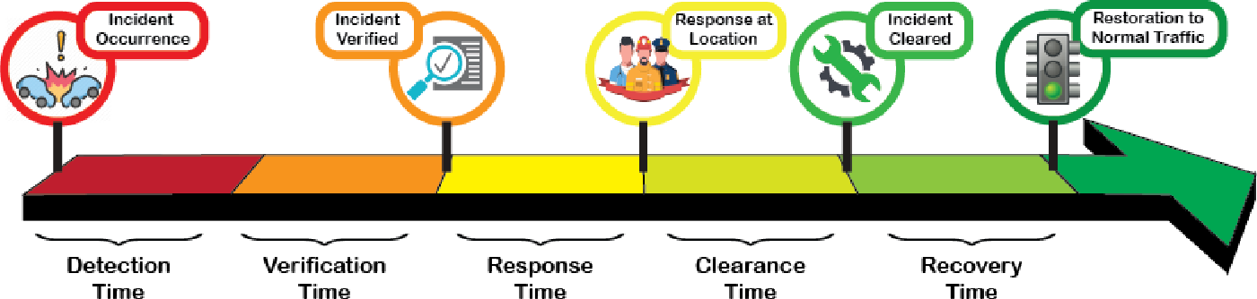 Figure 1 for TITAN: A Spatiotemporal Feature Learning Framework for Traffic Incident Duration Prediction