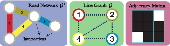 Figure 3 for TITAN: A Spatiotemporal Feature Learning Framework for Traffic Incident Duration Prediction