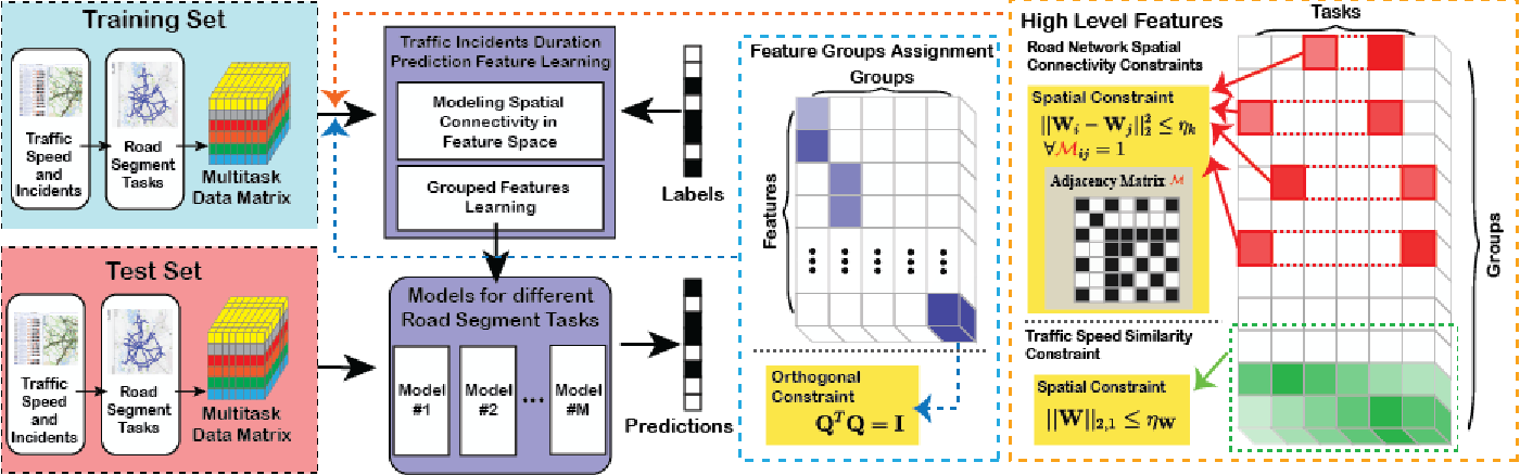Figure 4 for TITAN: A Spatiotemporal Feature Learning Framework for Traffic Incident Duration Prediction