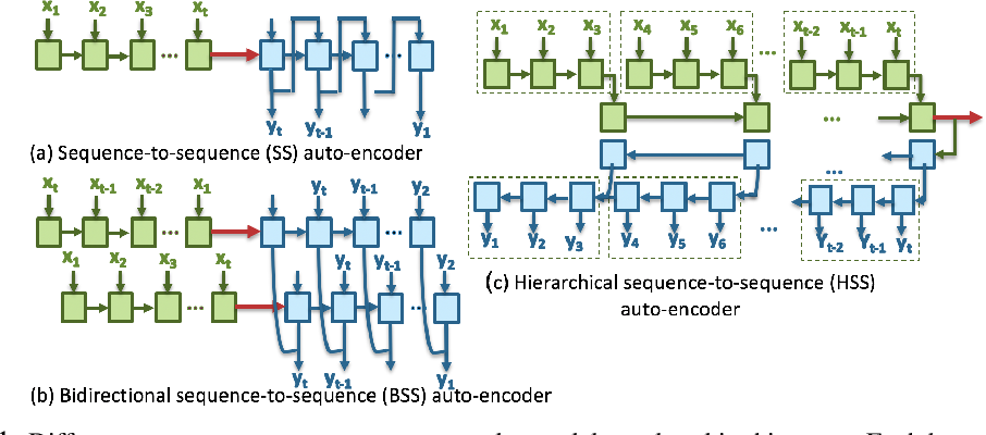 Figure 1 for Multivariate Time-series Similarity Assessment via Unsupervised Representation Learning and Stratified Locality Sensitive Hashing: Application to Early Acute Hypotensive Episode Detection