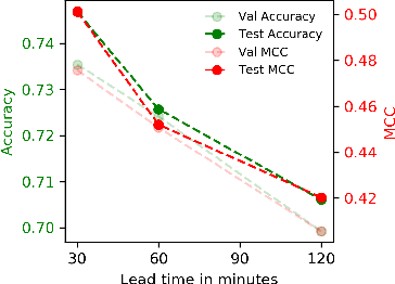 Figure 3 for Multivariate Time-series Similarity Assessment via Unsupervised Representation Learning and Stratified Locality Sensitive Hashing: Application to Early Acute Hypotensive Episode Detection