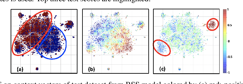 Figure 4 for Multivariate Time-series Similarity Assessment via Unsupervised Representation Learning and Stratified Locality Sensitive Hashing: Application to Early Acute Hypotensive Episode Detection