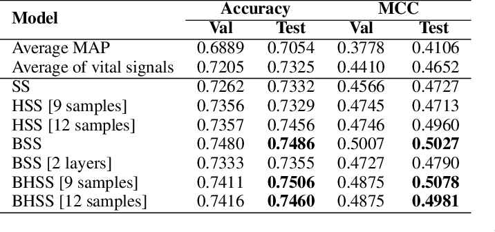 Figure 2 for Multivariate Time-series Similarity Assessment via Unsupervised Representation Learning and Stratified Locality Sensitive Hashing: Application to Early Acute Hypotensive Episode Detection
