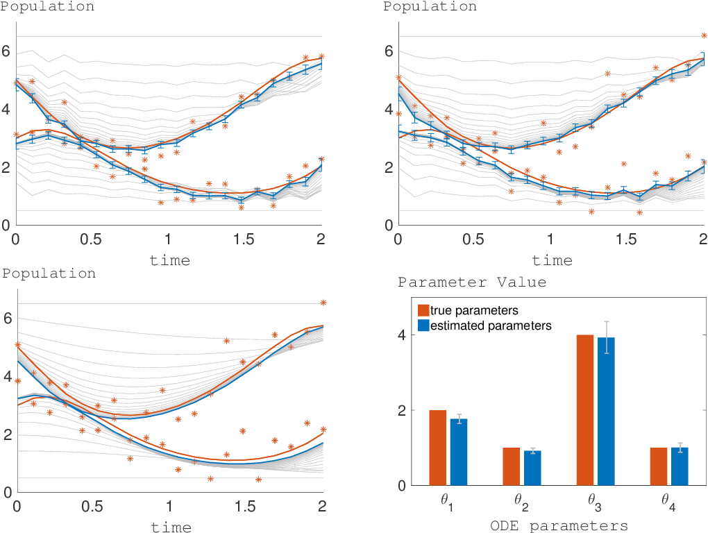 Figure 2 for Mean-Field Variational Inference for Gradient Matching with Gaussian Processes