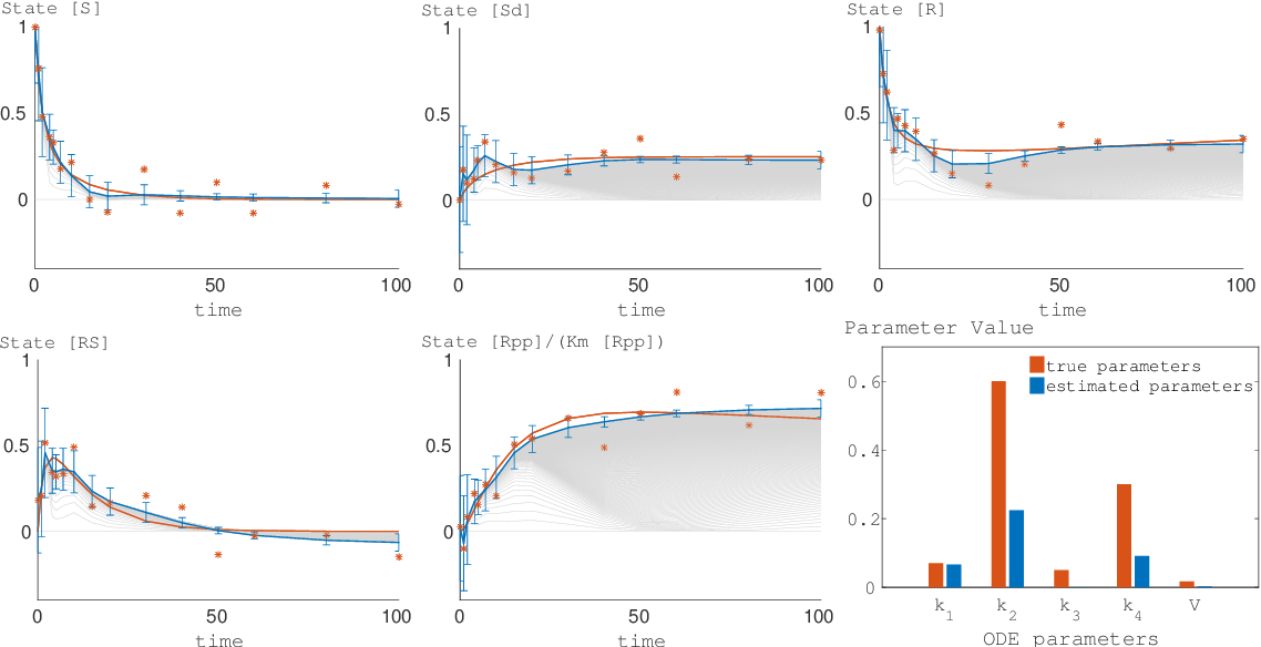 Figure 3 for Mean-Field Variational Inference for Gradient Matching with Gaussian Processes