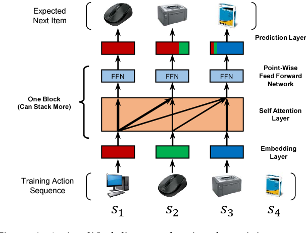 Figure 1 for Self-Attentive Sequential Recommendation