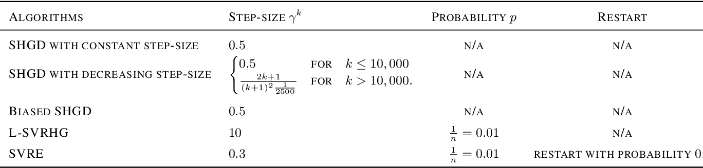 Figure 2 for Stochastic Hamiltonian Gradient Methods for Smooth Games