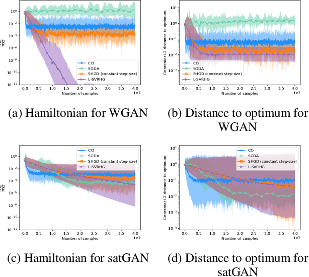 Figure 3 for Stochastic Hamiltonian Gradient Methods for Smooth Games