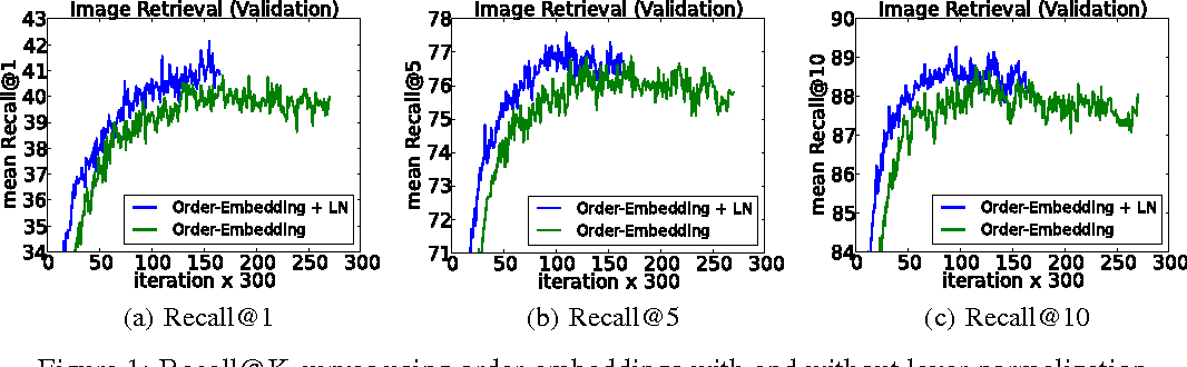 Figure 2 for Layer Normalization