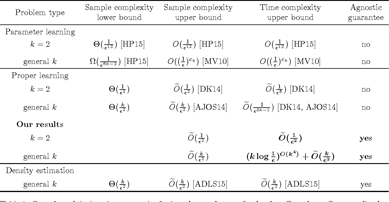 Figure 1 for A Nearly Optimal and Agnostic Algorithm for Properly Learning a Mixture of k Gaussians, for any Constant k