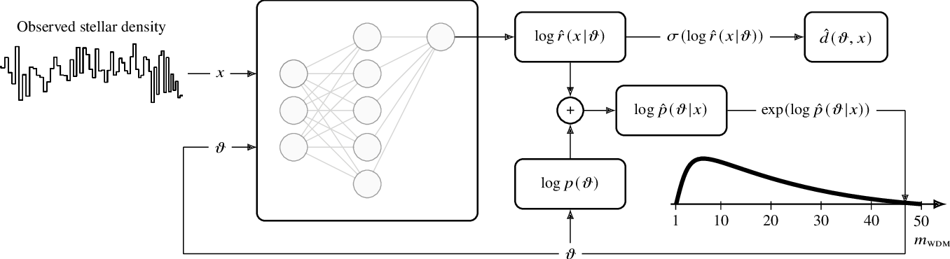 Figure 1 for Towards constraining warm dark matter with stellar streams through neural simulation-based inference