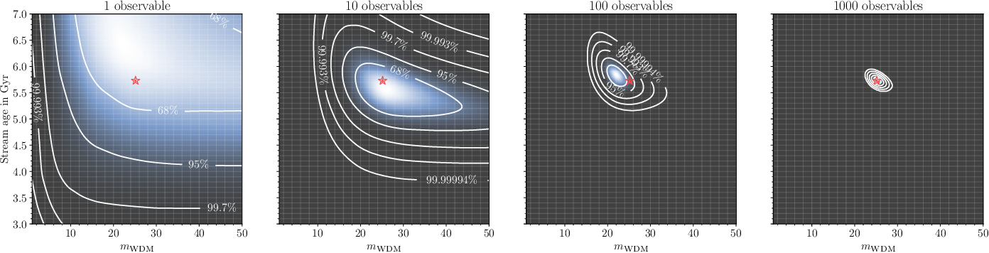 Figure 3 for Towards constraining warm dark matter with stellar streams through neural simulation-based inference