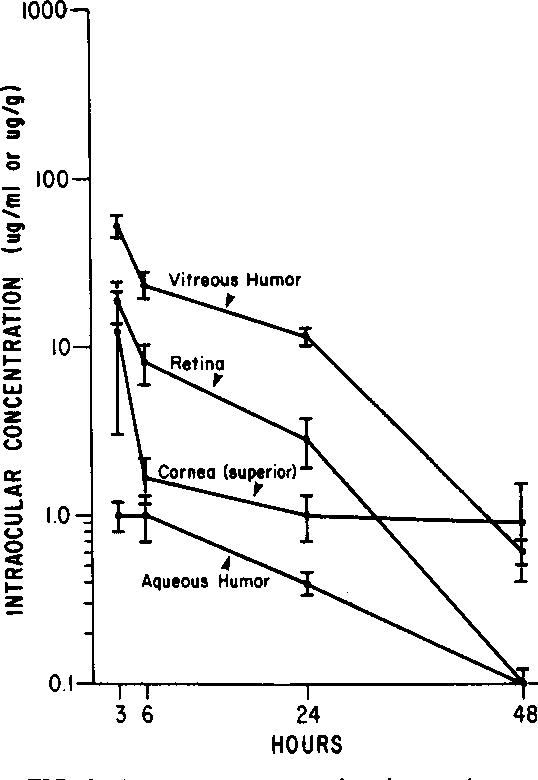 Aztreonam Concentrations In Superior Cornea Micrograms Per Gram Retina