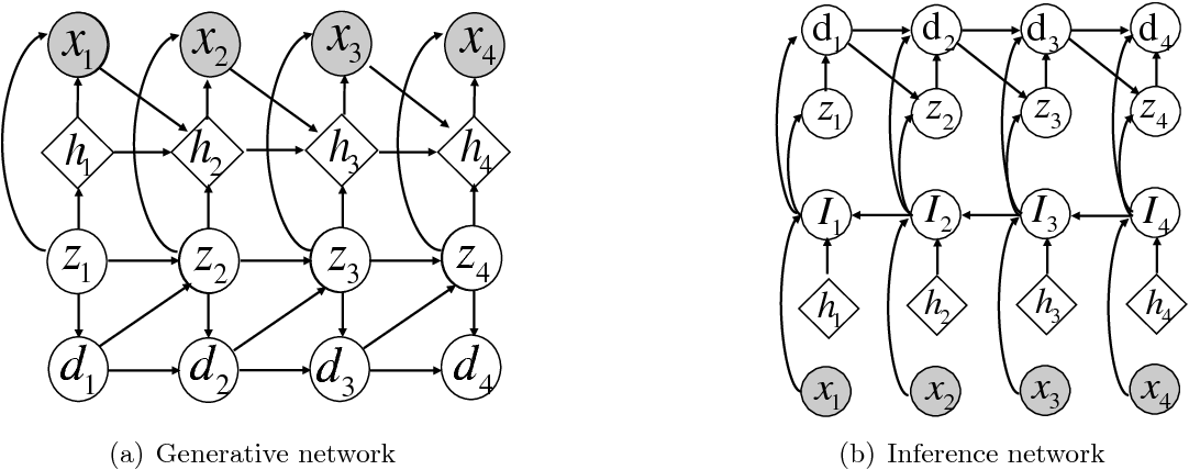 Figure 3 for Stochastic Sequential Neural Networks with Structured Inference