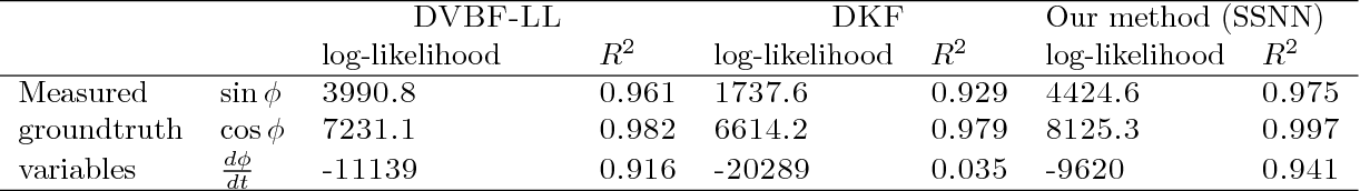 Figure 2 for Stochastic Sequential Neural Networks with Structured Inference