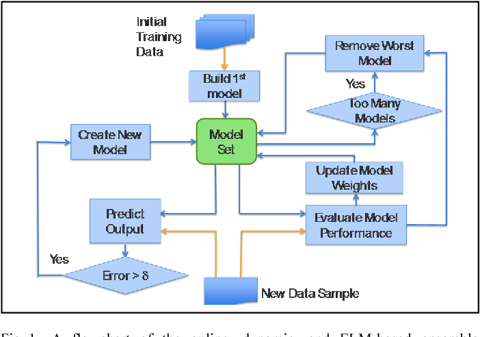 Figure 1 for Power Plant Performance Modeling with Concept Drift