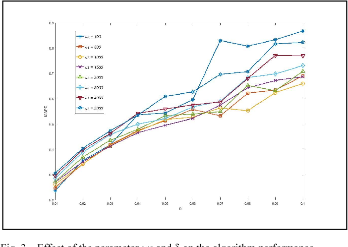 Figure 3 for Power Plant Performance Modeling with Concept Drift