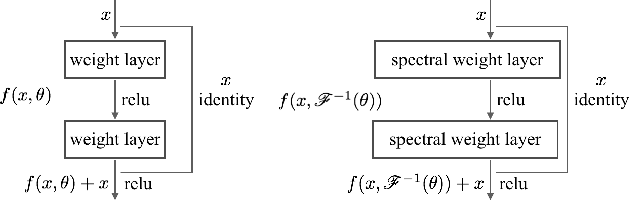 Figure 3 for Fast Fourier Intrinsic Network