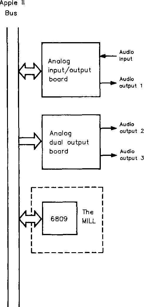 block diagram of three-output 6809 delay system